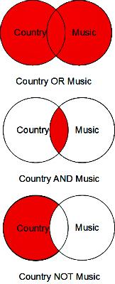 Boolean Diagram